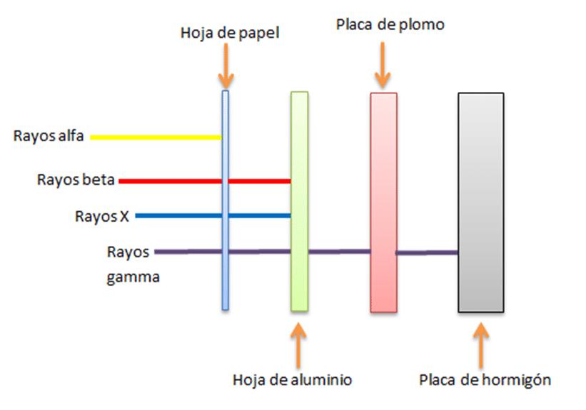 Cuales son las desventajas de los rayos x